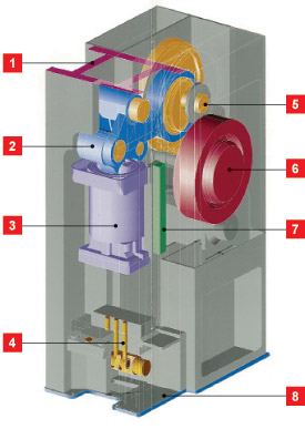 Features and Benefits of the AIDA K1-E Cold Forging Press Press, cross section illustration