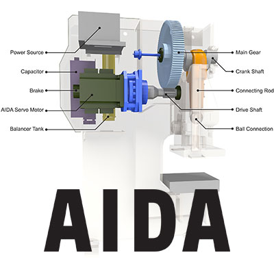 AIDA DSF Series Gap Press Cutaway