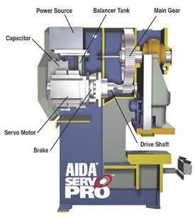 Пресс с С-образной станиной AIDA ServoPro в разрезе