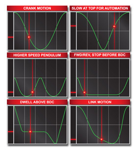 AIDA DSF Series Stroke Profile Examples