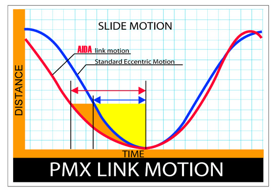 AIDA PMX Link Motion Comparison Chart